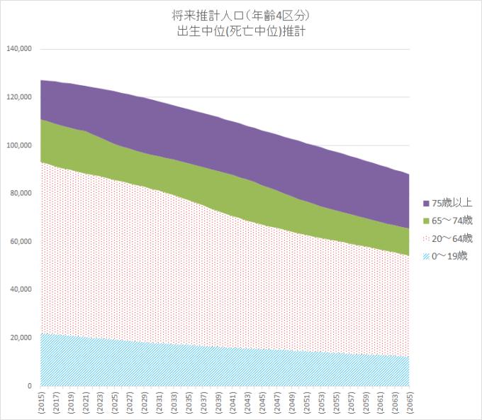 2015 統計 将来推計人口 国立人口問題研究所2