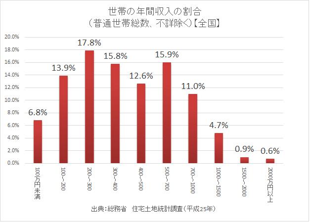 統計 総務省 住宅土地統計調査10