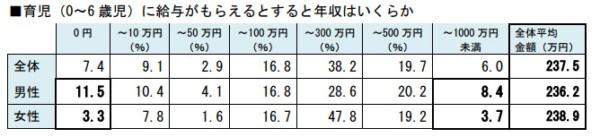 統計 明治安田生命保険「子育てに関するアンケート調査」H29