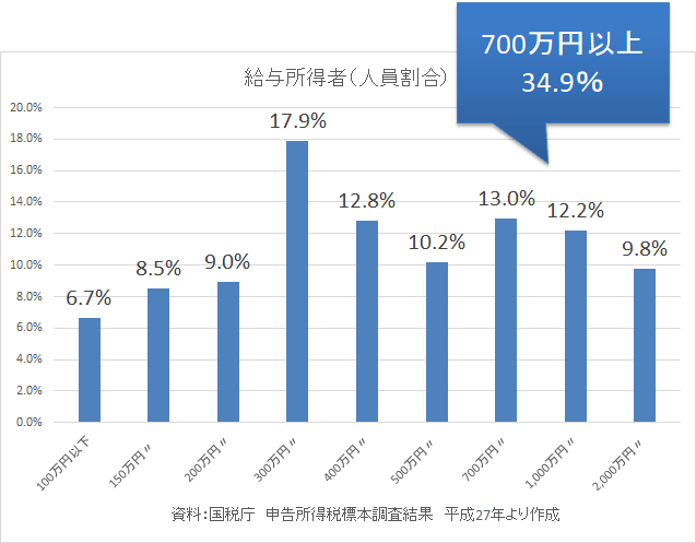 統計 国税庁 パワーカップル 標本調査2-min
