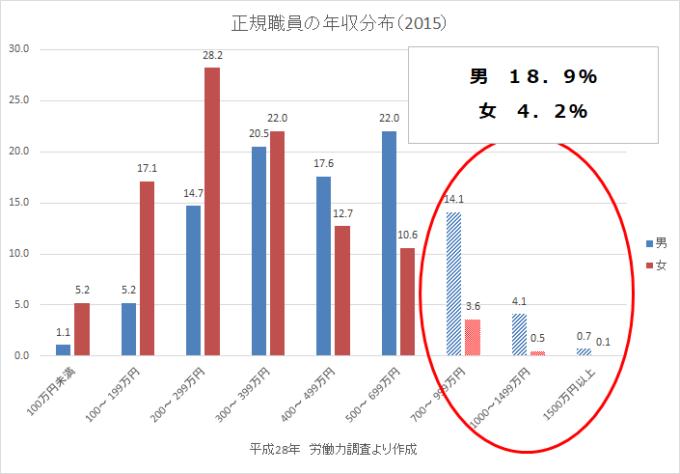 統計 労働力調査H28 年収700万円以上-min