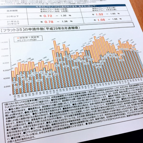 統計 フラット35 住宅ローン