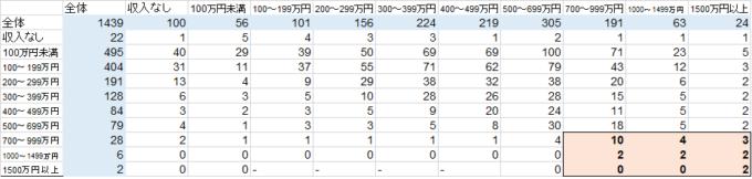 統計 労働力調査H28 パワーカップル-min