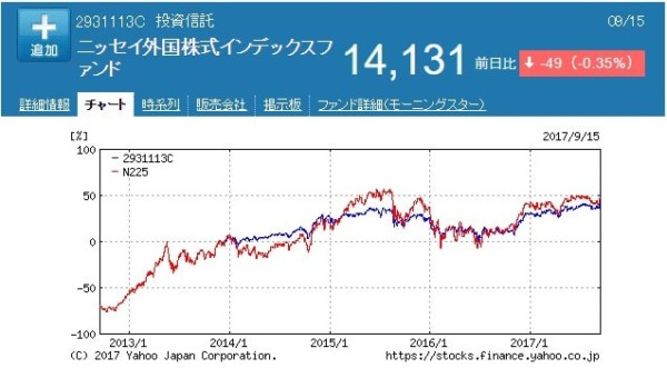 SBI証券 積立投資 ひふみ投信 ジェイリバイブ 2-min