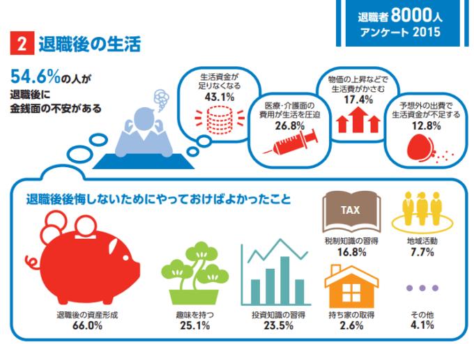 統計 フィデリティ退職・投資教育研究所「退職者8,000人アンケート 2015」-min