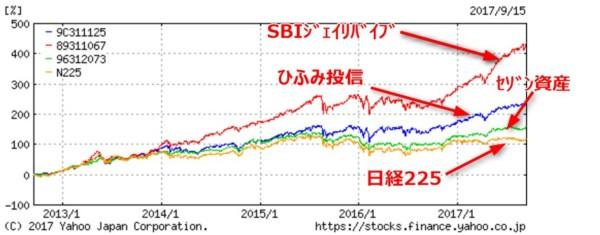 SBI証券 積立投資 ひふみ投信 ジェイリバイブ
