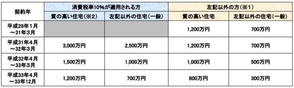 マンション消費税増税 贈与税