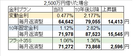 金利1.7%増加シミュレーション 変動金利 フラット35