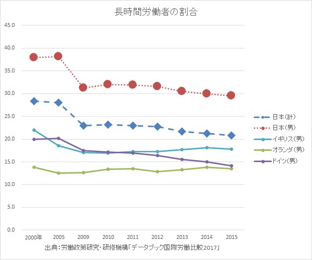 出典:労働政策研究・研修機構「データブック国際労働比較2017」