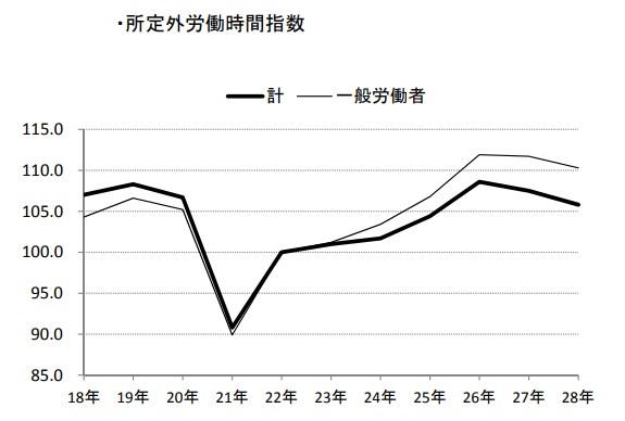 出典:厚生労働省 毎月勤労統計調査 平成28年分結果速報