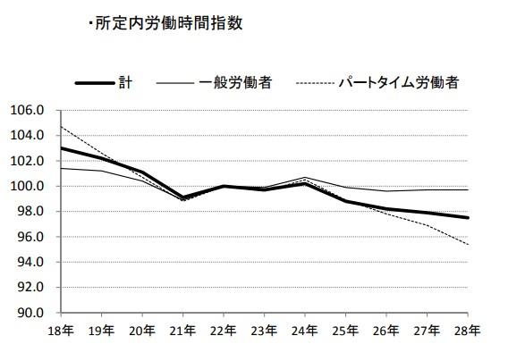 出典:毎月勤労統計調査 平成28年分結果速報 厚生労働省