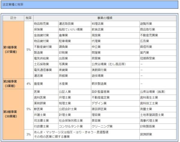 出典:東京都主税局「個人事業税」