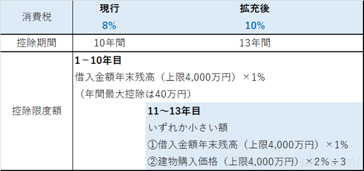 消費税増税 区分 住宅ローン減税