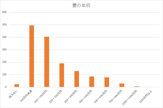 統計 妻の年収 労働力調査H28-min