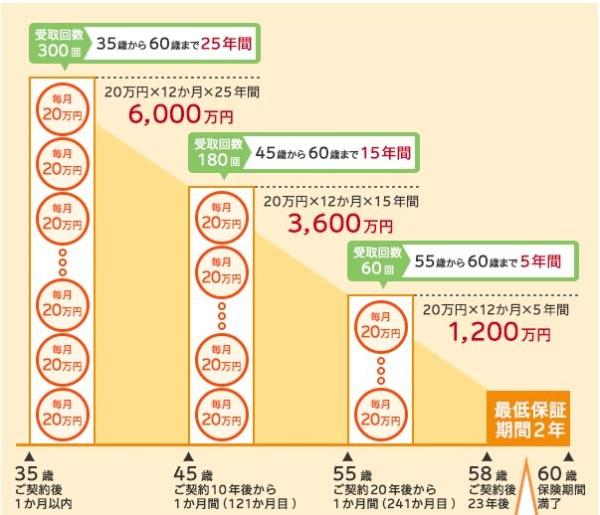 収入保障保険 損保ジャパン日本興亜