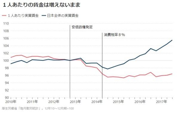 日本経済新聞 賃金 2017-11-22_22h34_23