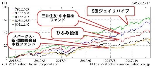 投資信託 アクティブファンド比較 2017-11-17_23h19_24