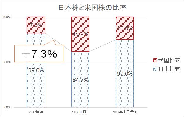 2017年11月末 日本株 米国株 比率