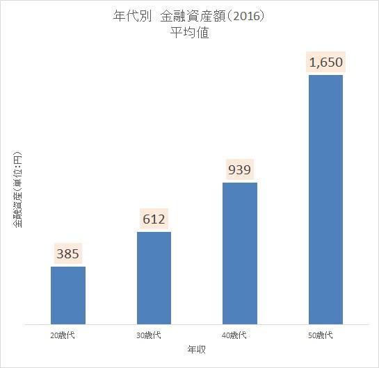 老後資金シミュレーション 貯金率6 統計 年代別貯金
