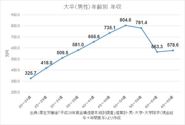 統計 H28賃金構造基本統計調査 年齢別年収