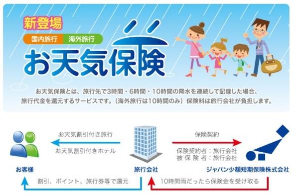 お天気保険
