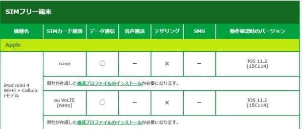 マイネオ47 タブレット 申込方法3 料金 au iPad mini 4 mineo