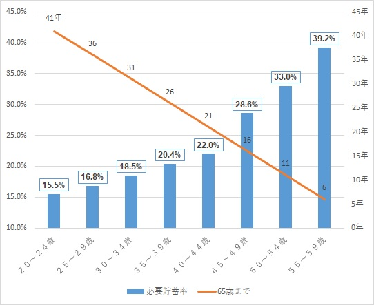 老後資金シミュレーション 貯金率5