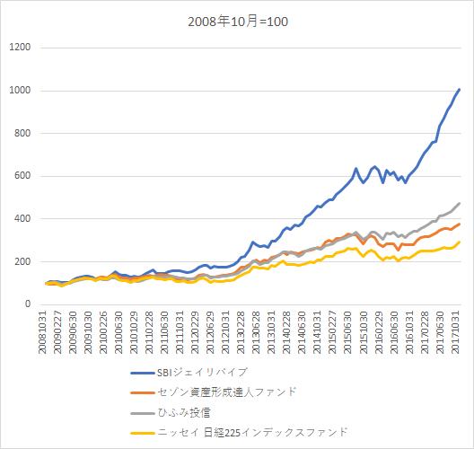 SBI証券 iDeCo ひふみ投信 セゾン投信
