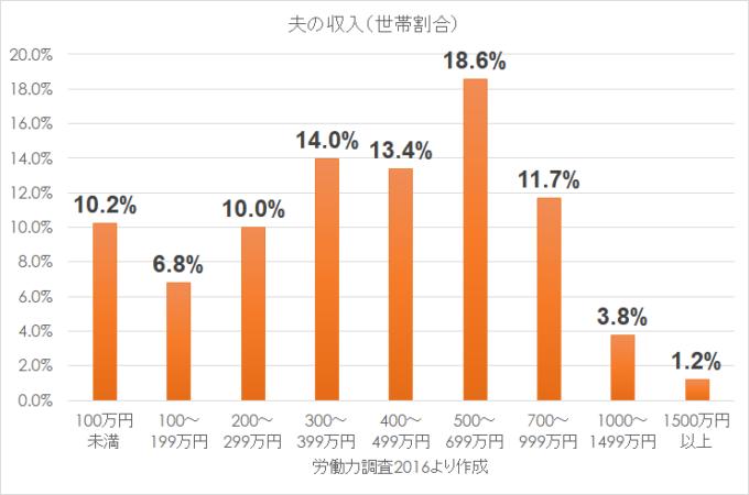 統計 労働力調査2016 夫の年収別割合
