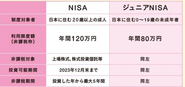 NISA 日本証券業協会