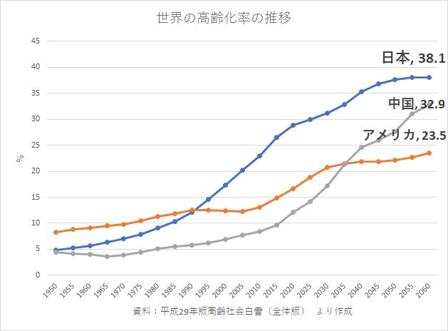 世界の高齢化率 統計 H29高齢社会白書