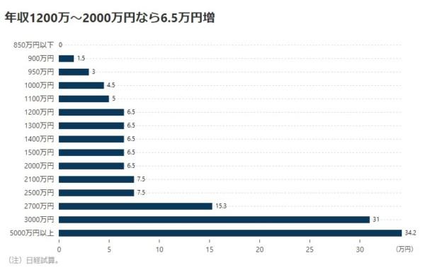 平成30年度税制改正 個人所得税 増税