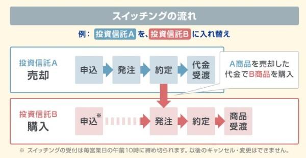 楽天証券 iDeCo(イデコ) スイッチング