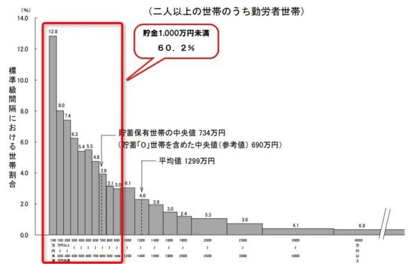 出典:総務省「家計調査」(2016年)