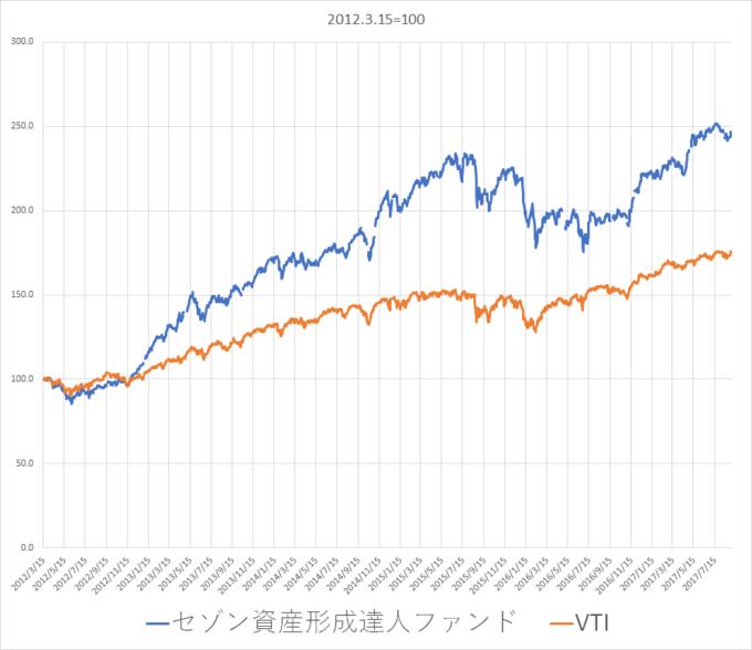 セゾン資産形成とVTI比較 iDeCo(イデコ) 年金5
