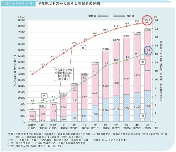 統計 H29高齢者白書 一人暮らしの高齢者数