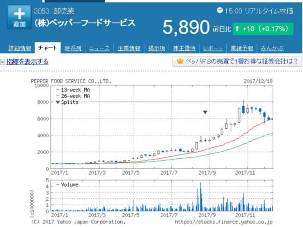 ペッパーフードサービス 株価