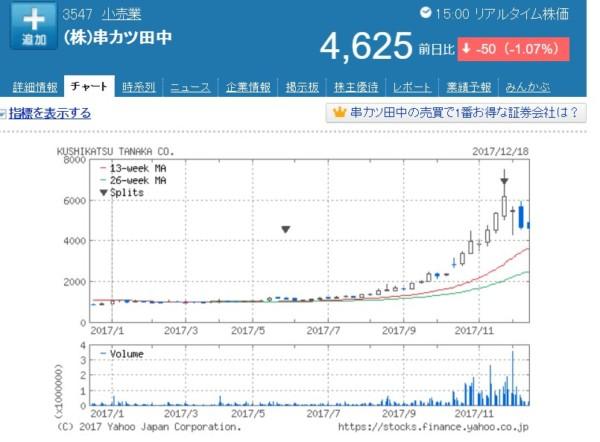 串カツ田中 株価