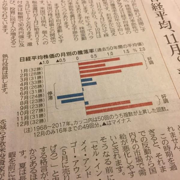 株式投資 アノマリー 2014.12.23日経新聞-min