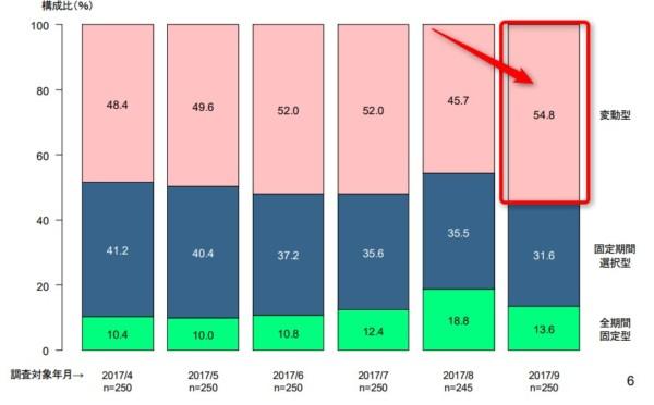 統計 住宅金融支援機構 民間住宅ローン利用者実態調査 2017.12-2