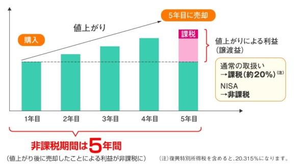 NISA 非課税 売却益 投資 (1)