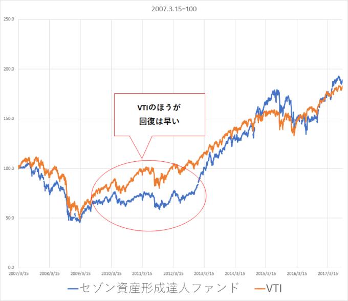 セゾン資産形成とVTI比較 iDeCo(イデコ) 年金