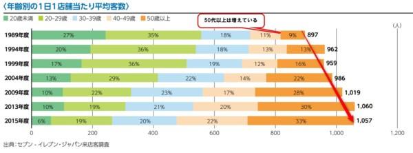 セブンイレブンジャパン来店客調査2017-02-2