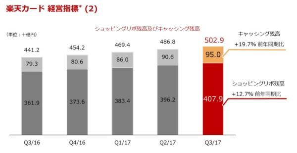 統計 楽天 2017年度第3四半期