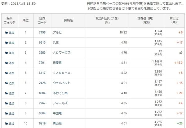 配当利回りランキング 日本経済新聞 2018-01-08_16h06_01