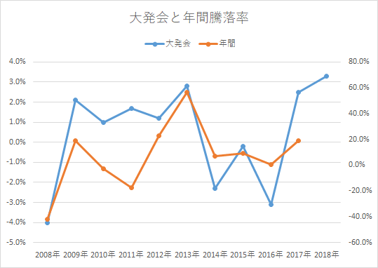 2018大発会と年間騰落率