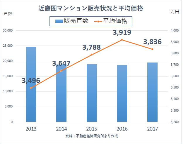 統計 2017 不動産経済研究所 マンション価格 近畿圏