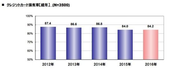 統計 クレジットカードに関する総合調査 2016年度版 調査結果レポート JCB