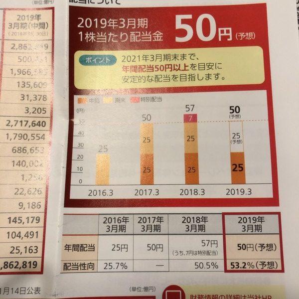 日本郵政 配当金