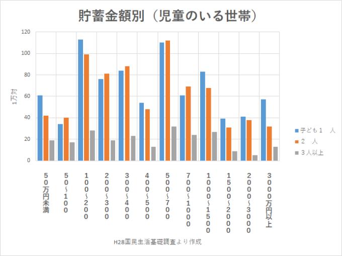 統計 H28国民生活基礎調査